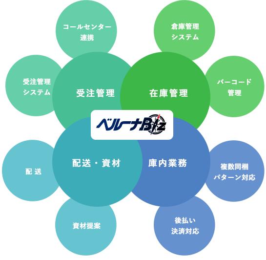 通販システム構築サポート